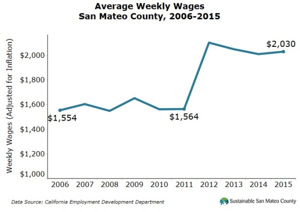 Average Weekly Wages San Mateo County, 2006-2015