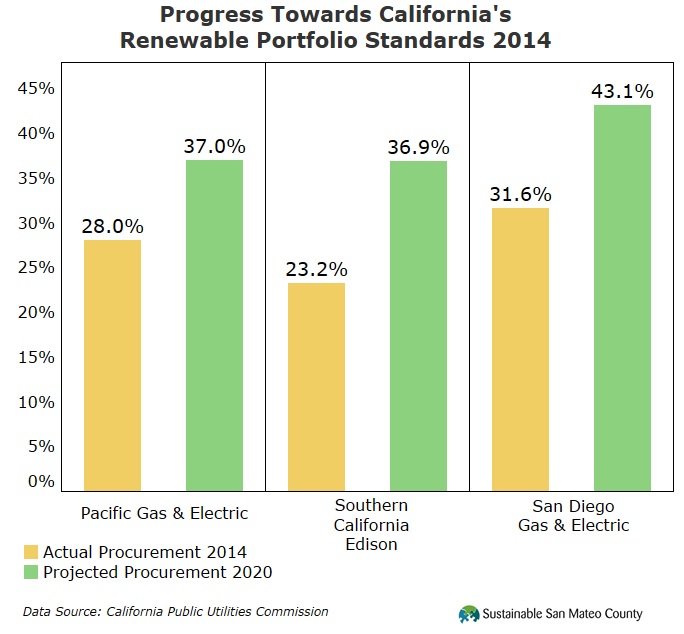 Progress Towards California's Renewable Portfolio Standards 2014
