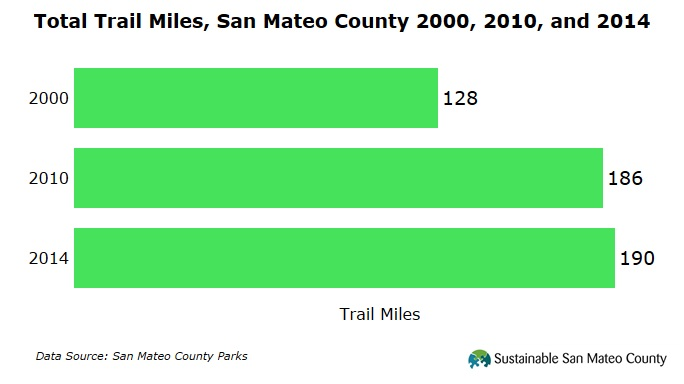 Trail Miles San Mateo County 2014