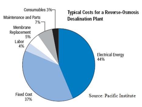 Desal-cost-PacInst