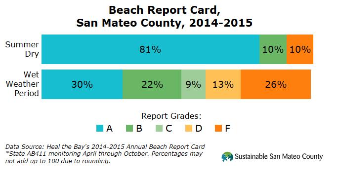 Beach Report Card, San Mateo County, 2014-2015