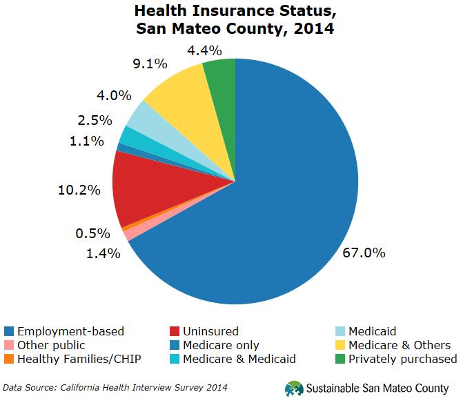 Health Insurance Status, San Mateo County, 2014