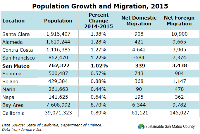 Population Growth and Migration, 2015