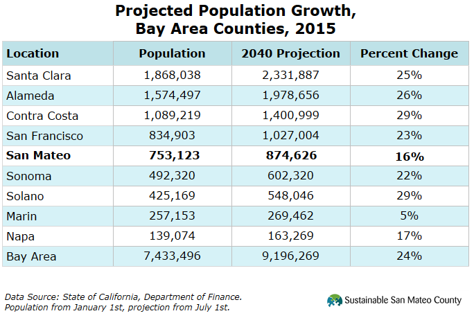 Projected Population Growth, Bay Area Counties, 2015