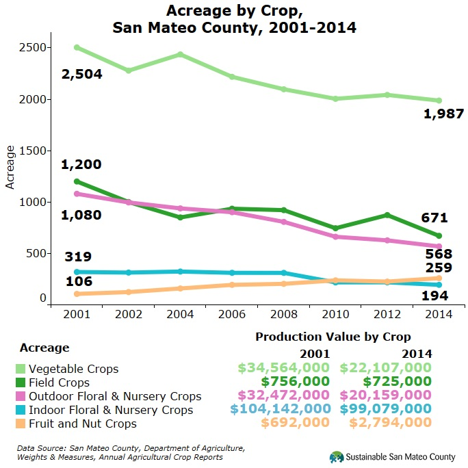 Acreage by Crop, San Mateo County, 2001-2014