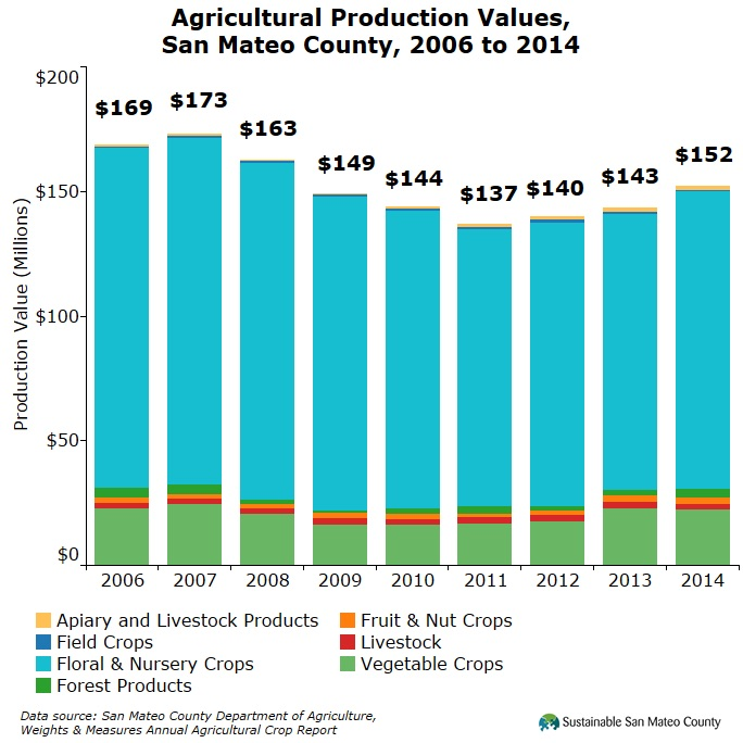 Agricultural Production Values, San Mateo County, 2006 to 2014