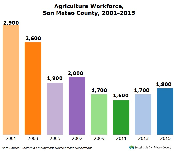 Agriculture Workforce, San Mateo County, 2001-2015