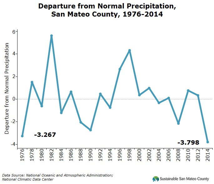 Departure from Normal Precipitation, San Mateo County, 1976-2014