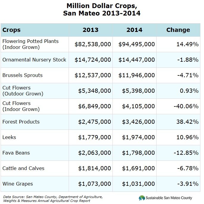 Million Dollar Crops, San Mateo 2013-2014