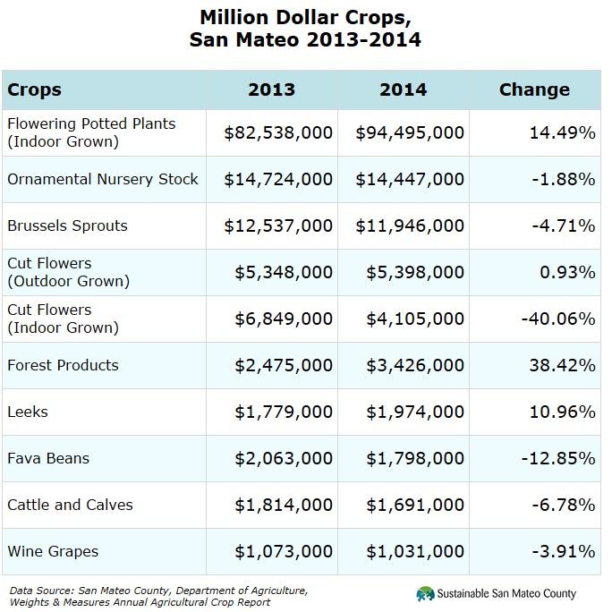 Million Dollar Crops, San Mateo 2013-2014