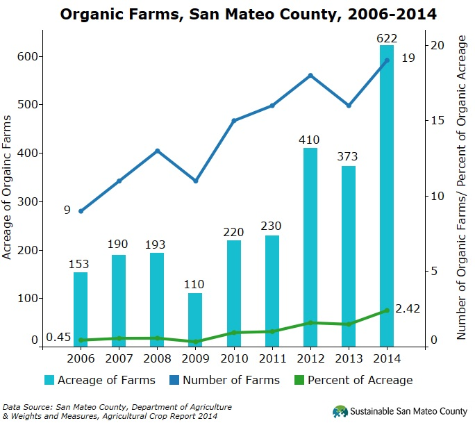Organic Farms, San Mateo County, 2006-2014