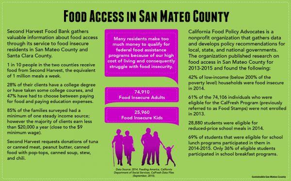 SSMC_FoodAccessGraphic_Web