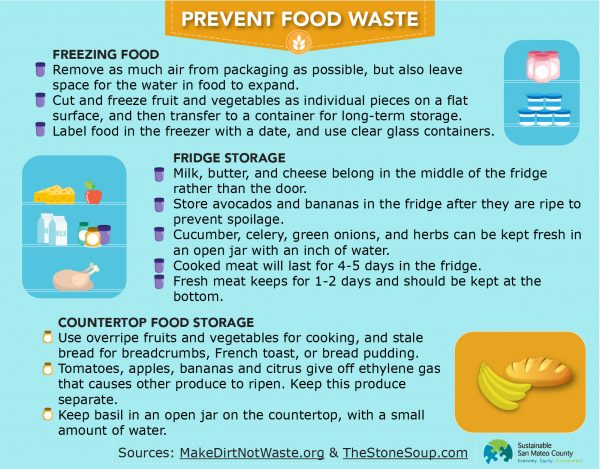 SSMC_FoodWasteGraphic_Web