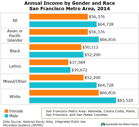 Annual Income by Gender and Race San Francisco Metro Area, 2014
