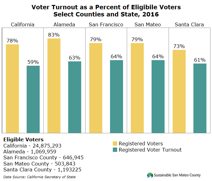 Voter Turnout as a Percent of Eligibile Voters Select Counties and State, 2016