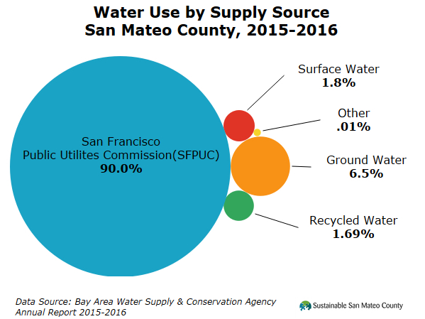 bay county water systems