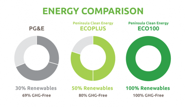 PCE Energy Graphic