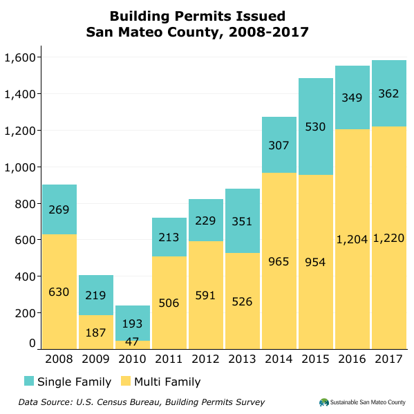 Building Permits Issued San Mateo County, 2008-2017