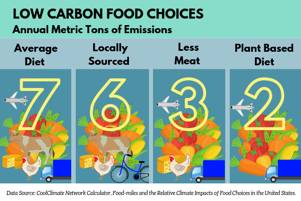 Climate and Food Choices - Final