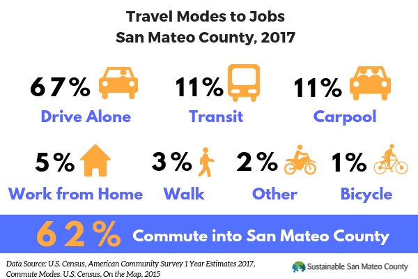 Commute Data for Report