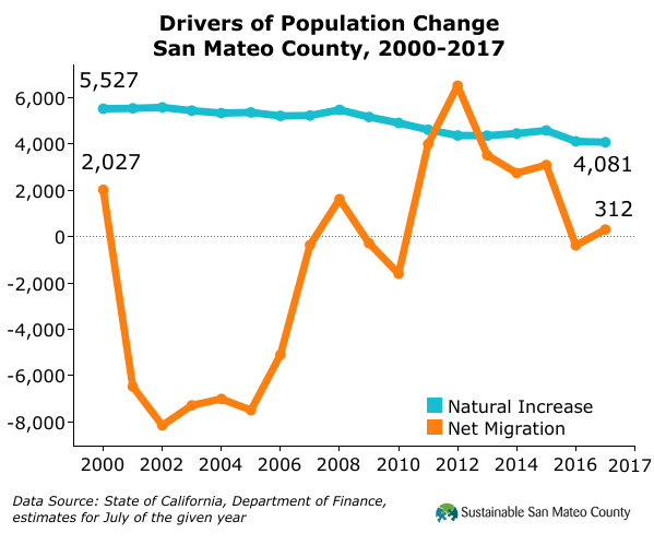 Drivers of Population Change San Mateo County, 2000-2017