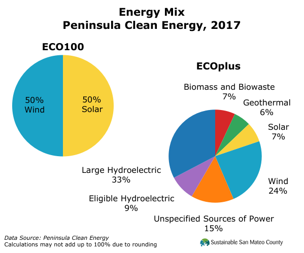 Energy Mix Peninsula Clean Energy, 2017