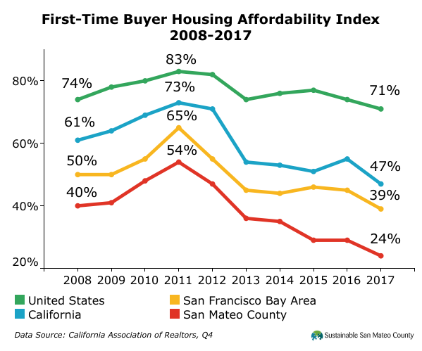 First-Time Buyer Housing Affordability Index 2008-2017