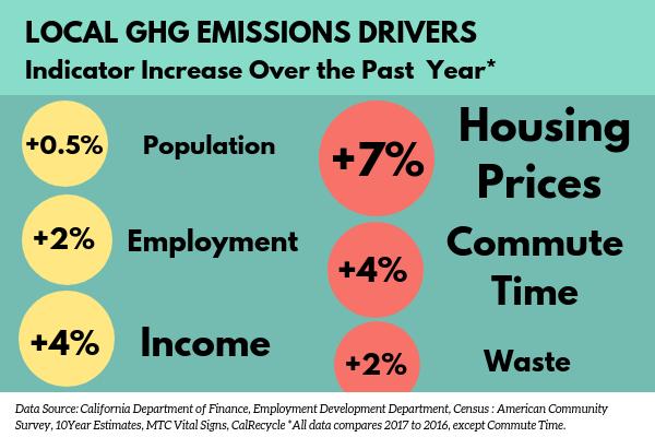 GHG Emissions drivers