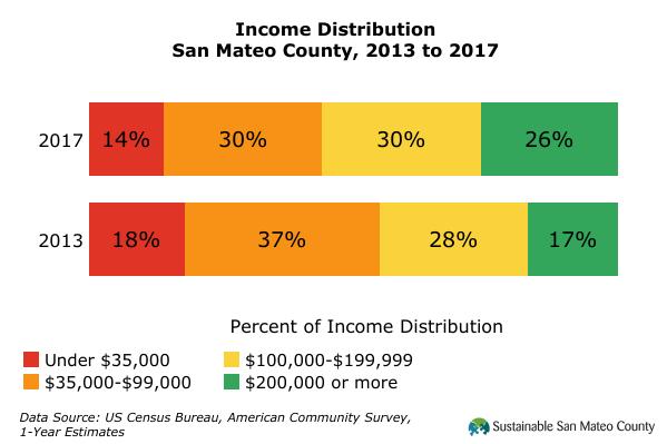 Income Distribution 2017