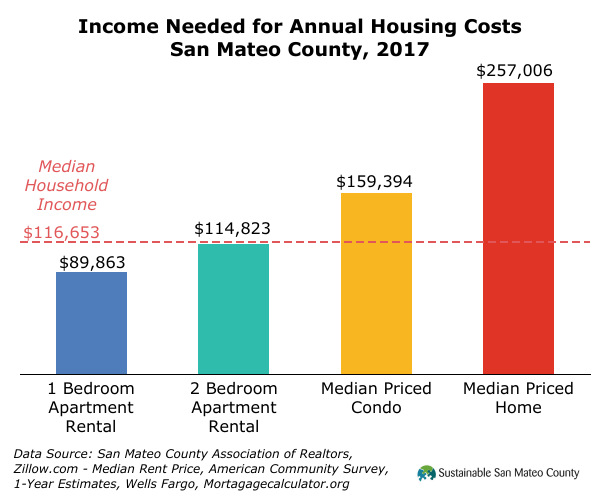 Income Needed for Annual Housing Costs San Mateo County, 2017