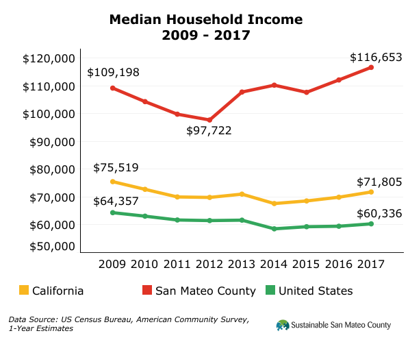 Median Household Income 2009 - 2017