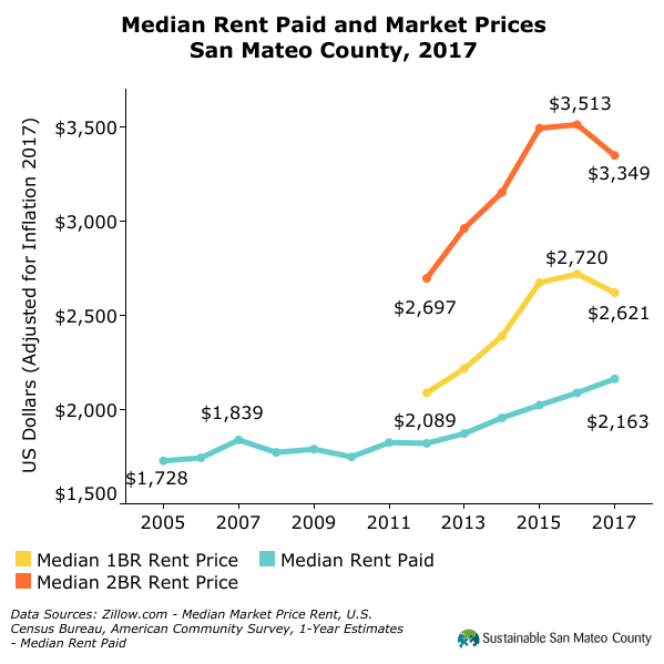 Median Rent Paid and Market Prices San Mateo County, 2017