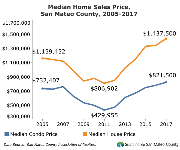 Medican Home Sales Price, 2017
