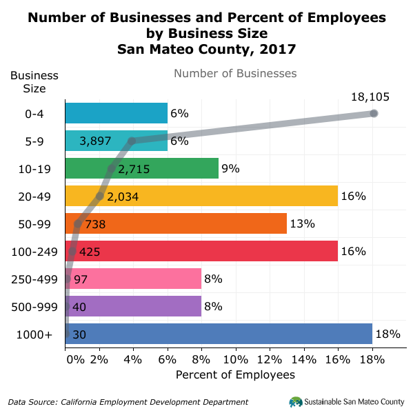 Number of Businesses and Percent of Employees by Business Size San Mateo County, 2017