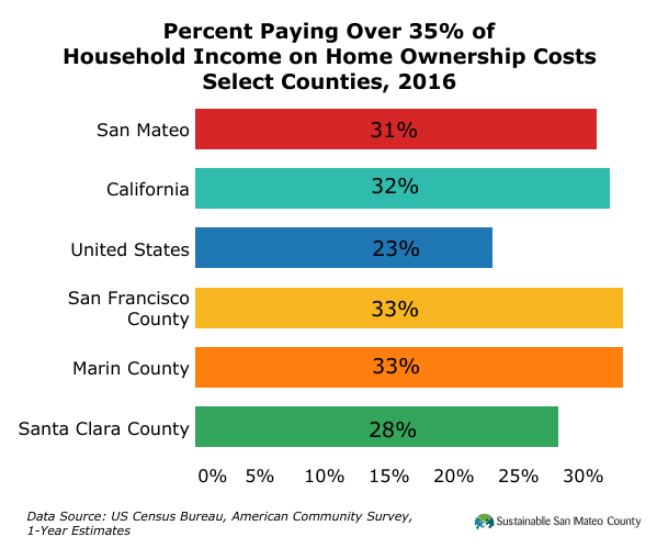 Percent Paying Over 35% of Household Income on Home Ownership Costs Select Counties, 2016
