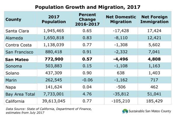 Population Growth and Migration, 2017