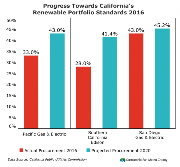Progress Towards California's Renewable Portfolio Standards 2016