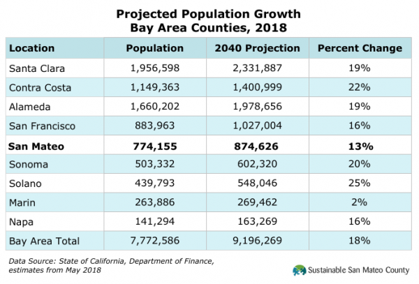 Projected Population Growth Bay Area Counties, 2018