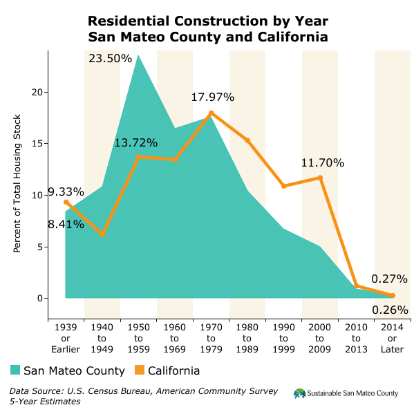 Residential Construction by Year San Mateo County and California